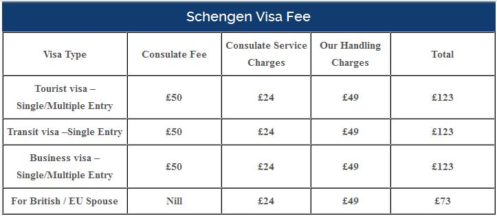 Schengen Visa Fees